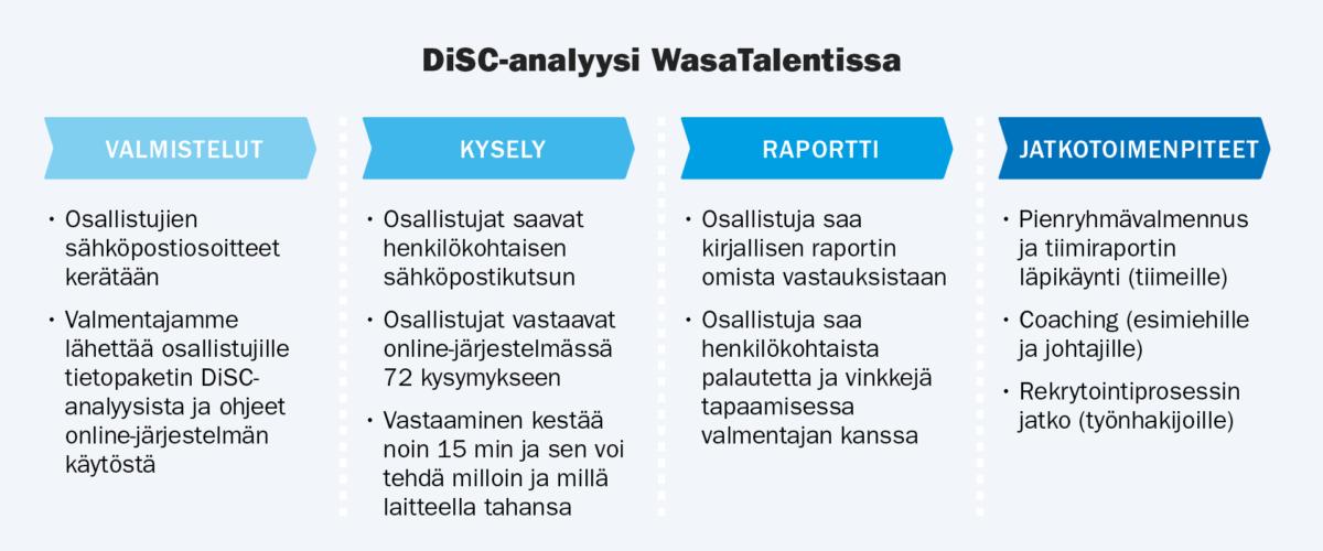 DiSC-analyysin toteuttaminen
